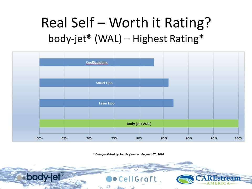 Real Self Worth it Rating Chart